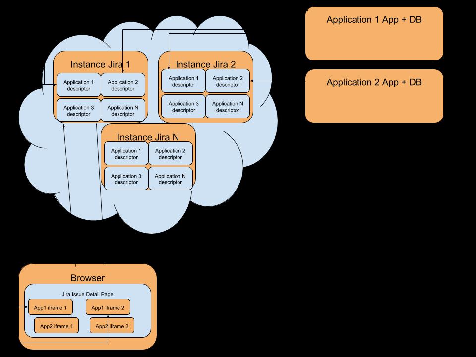 cloud architektura
