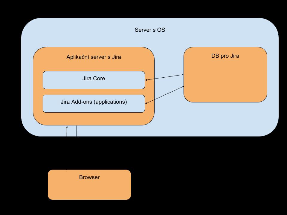 server architektura